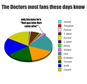 The Doctors most fans these days know