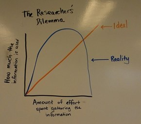 The Researcher's Dilemma