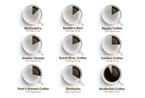 Caffeine Bang for Your Buck