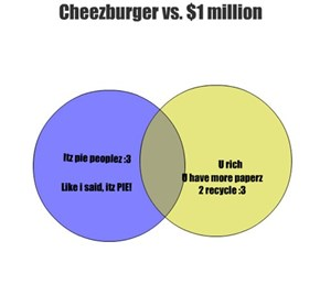 Cheezburger vs. $1 million