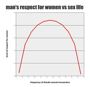 man's respect for women vs sex life
