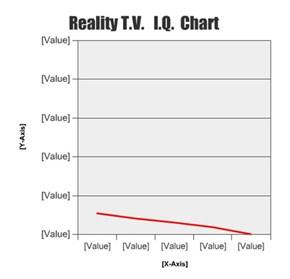 Reality T.V.   I.Q.  Chart
