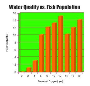 Water Quality vs. Fish Population