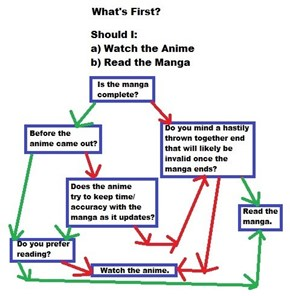 Anime Vs Manga: Problem Solved