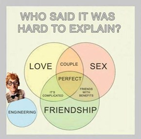 But At Least They Can Make Awesome Venn Diagrams