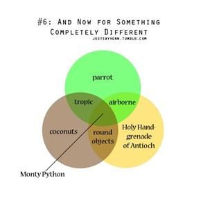 Monty Python Venn Diagram