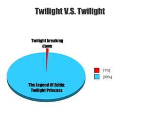 Twilight V.S. Twilight