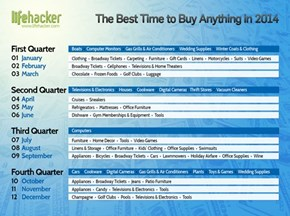 The Best Times to Buy Anything, All Year Round