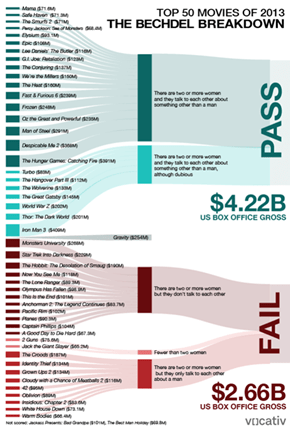 2013's Most Profitable Movies Passed the Bechdel Test