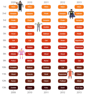 A Chart of the Most Popular Halloween Costumes From 2009-2013