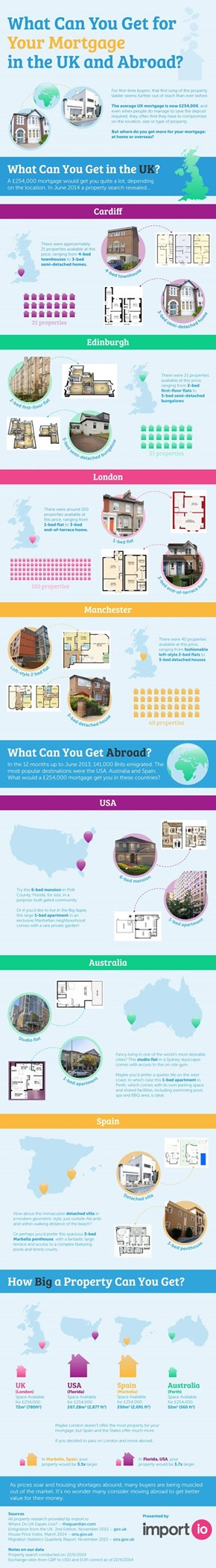 What can you get for your mortgage globally?
