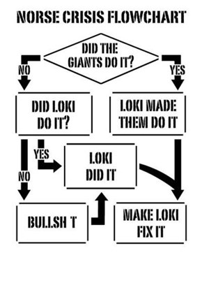 How To Be Thor