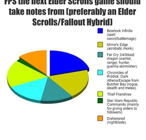 FPS the next Elder Scrolls game should take notes from (preferably an Elder Scrolls/Fallout Hybrid)