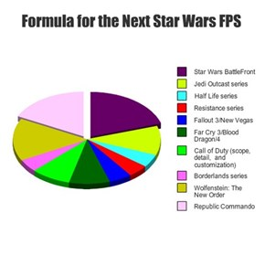 Formula for the Next Star Wars FPS