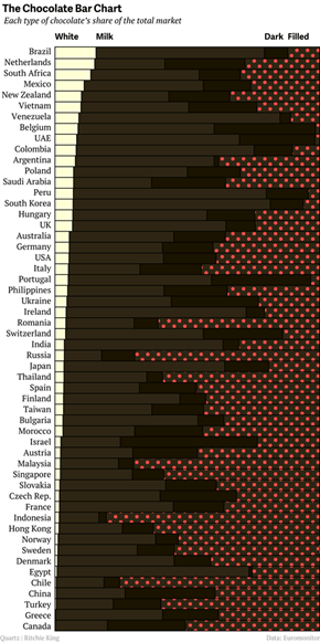 Infographic of the Day: Which Kind of Chocolate is Most Popular in Different Parts of the World?
