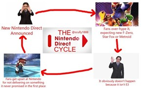 The Nintendo Direct Cycle