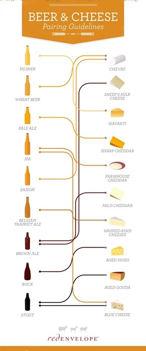 Eat Some Cheese With Your Beer