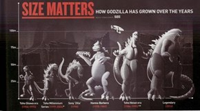 Size Matters When You're Godzilla