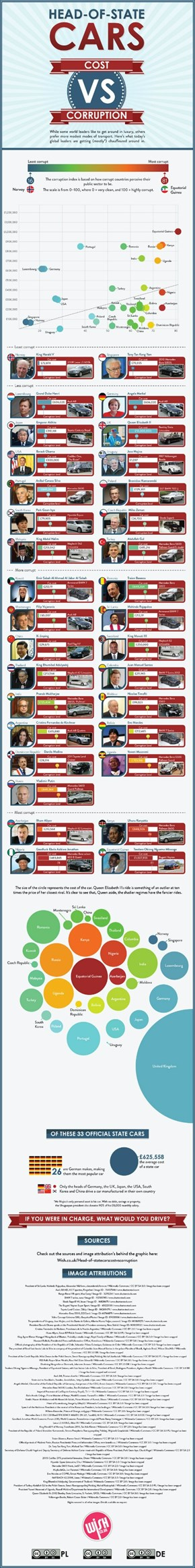 Head of State Cars: Cost Vs Corruption