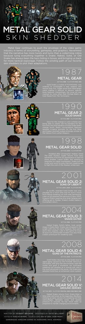 The Evolution of Solid Snake
