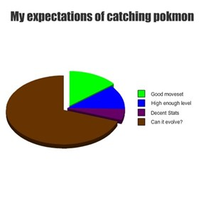 My expectations of catching pokmon