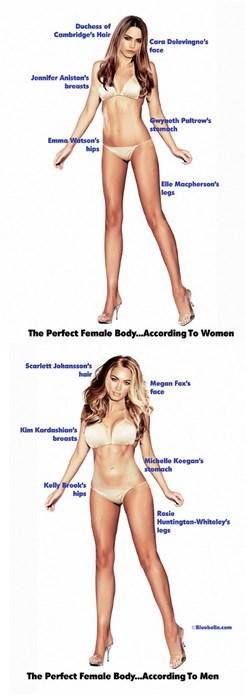 According to a Survey, This is What Men and Women Think the Ideal Woman Looks Like