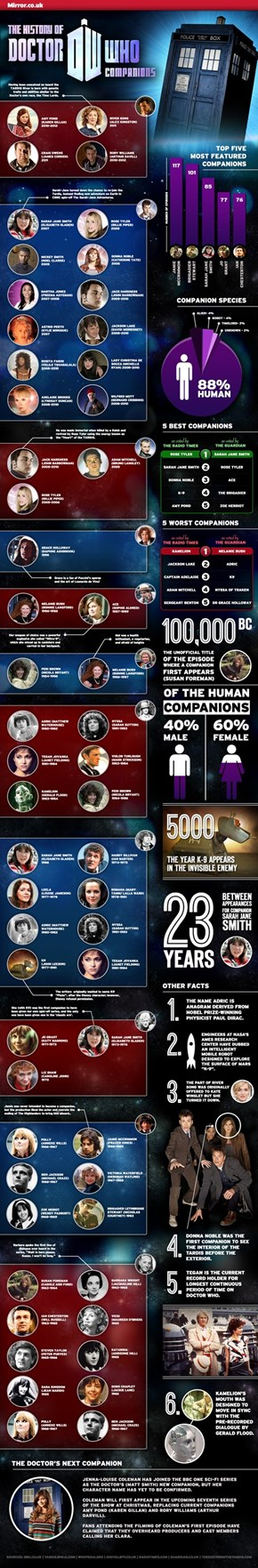 Who's After Clara Oswald?