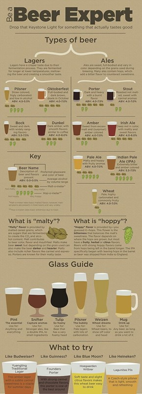 Know Your Beer!
