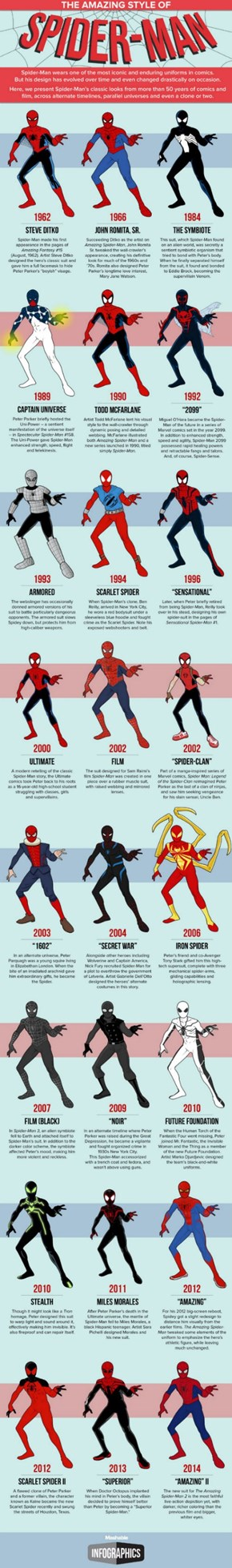 The History of Spider-Man Costumes