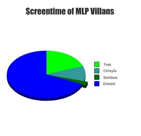 Screentime of MLP Villans