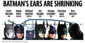 An Important Graph on Batman