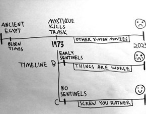 Days of Future Past's Complicated Timeline