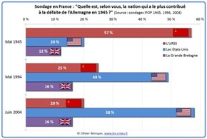 """Survey in France: Who is, According to You, the Country That Contributed Most to Germany's Defeat in 1945?"""
