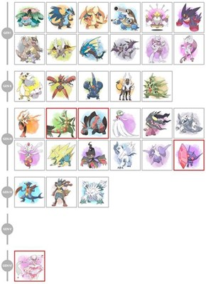 All Mega Evolutions Confirmed So Far