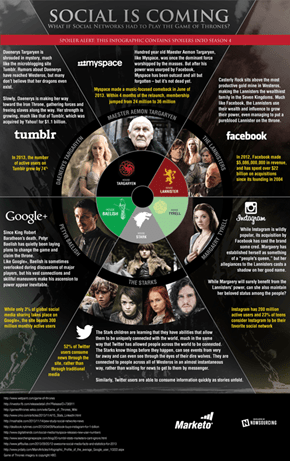 Littlefinger is the Google+ of Westeros