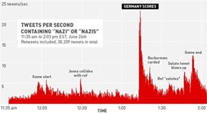 "Just in Case You Think We've Come a Long Way as a People, Here Are All the Times People Tweeted the Word ""Nazi"" During the USA vs. Germany Game"