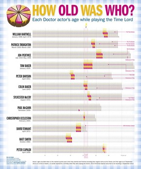 How Old Is The Doctor?