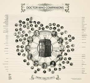 The Doctor's Companions: An Infographic