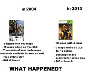 How the Gaming Landscape Has Changed