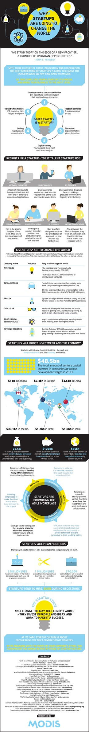 Why Startups Will Change The World