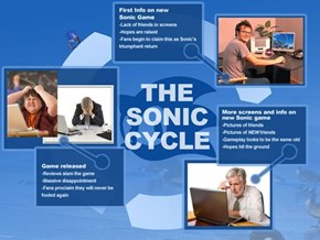 Classic: The Sonic Cycle