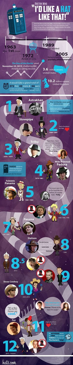 The Doctor's Hats Through Time and Space
