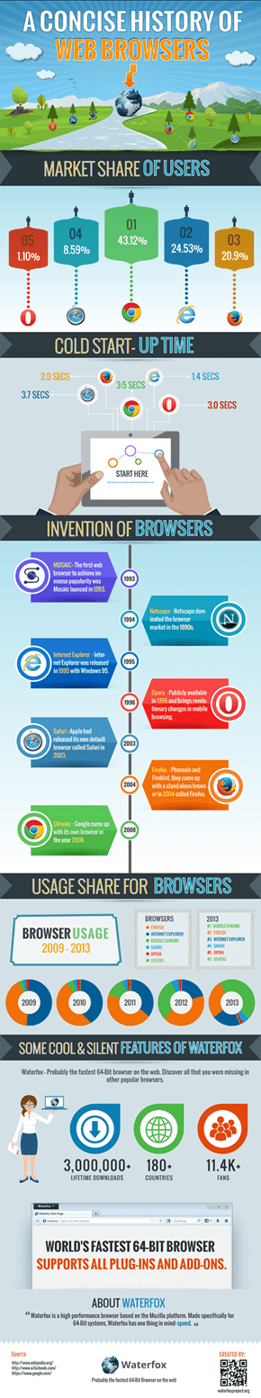 A Concise History of Web Browsers