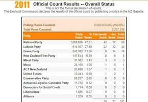 2011 Election Results NZ