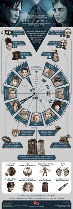 A Guide to Doctor Who 1963-2013