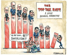 A Historical Look at Tax Rates