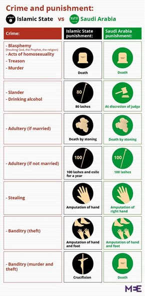 "The ""Moderate"" Islamic Laws In Saudi Arabia"