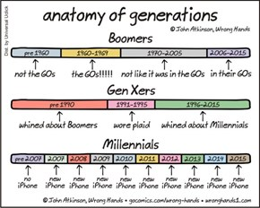 Each Generation Has Their Own Way of Marking Time