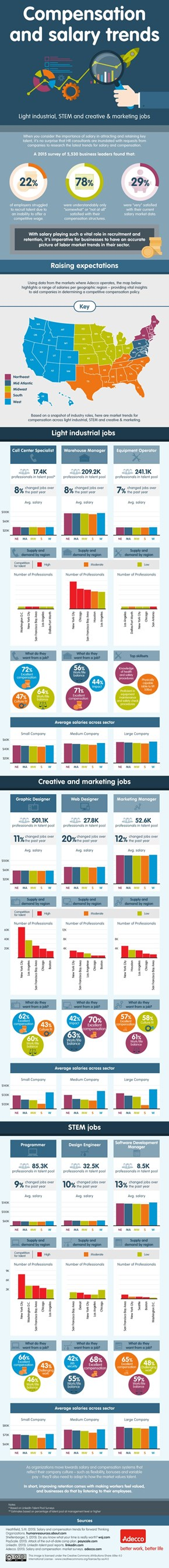 Compensation Trends: Light industrial, STEM and creative & marketing jobs