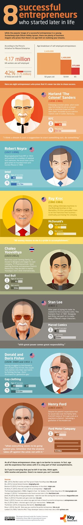 8 Successful Entrepreneurs Who Started Late in Life